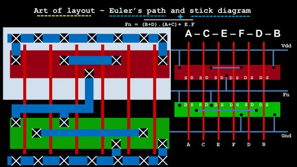 Art Of Layout Euler S Path And Stick Diagram Part 3 Vlsi System Design
