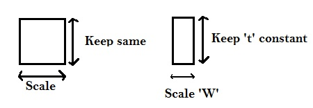 scalingImpact