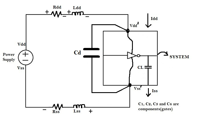decoupling capacitors to protect cells from the disturbance