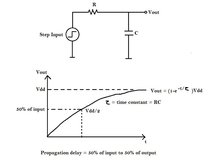 Propagation Delay of CMOS inverter | VLSI System Design