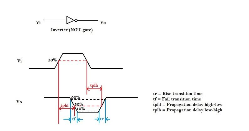 Propagation Delay of CMOS inverter | VLSI System Design