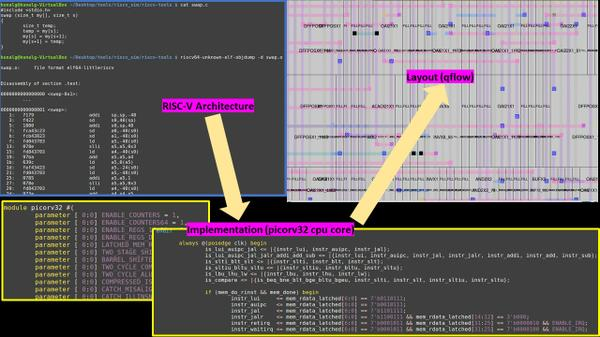 From Risc V Architecture To Layout Coming Soon Vlsi System Design