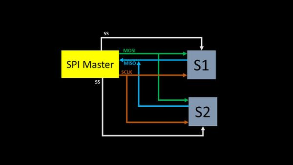 From VLSI to System Design (SoC) - The choice of SPI | VLSI System