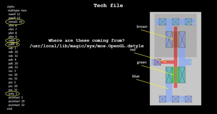 MAGIC Layout FAQ – Where are colors in VLSI layout coming